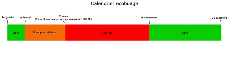 Calendrier ecobuage